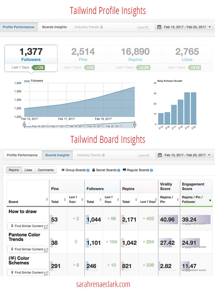 Tailwind offers detailed insights to the performance of your Pinterest boards | Click to read more Pinterest marketing tips at www.sarahrenaeclark.com