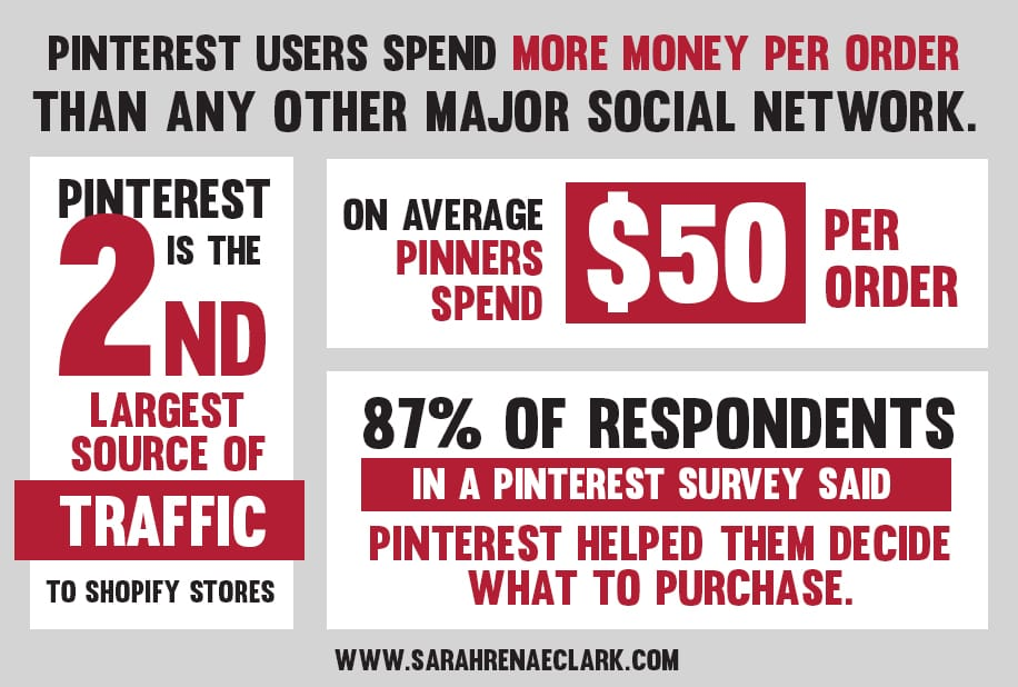 Pinterest users spend more money per order than any other major social network | Pinterest marketing tips to help you grow your business
