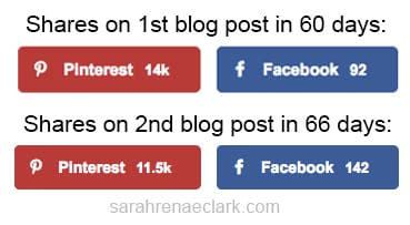 Here's a look at the number of Pins on 2 blog posts after implementing specific Pinterest marketing strategies. www.sarahreneaclark.com
