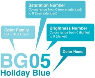 The Copic Color System explained - Color family, Saturation number, brightness number
